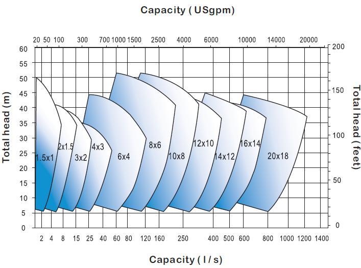 High Pressure Slurry Pumping Equipment 2×1 5B-WX Heavy Duty Slurry